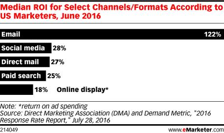 Roi en el marketing online. Email marketing destaca con un 122%