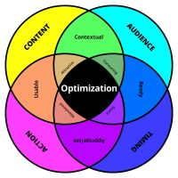 Conversion Rate Optimization (CRO)